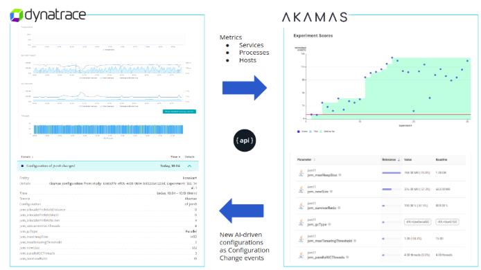 Akamas Dynatrace integration