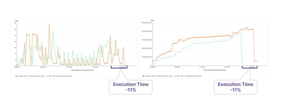 Akamas Big data optimization CPUand memory consumption cheapest