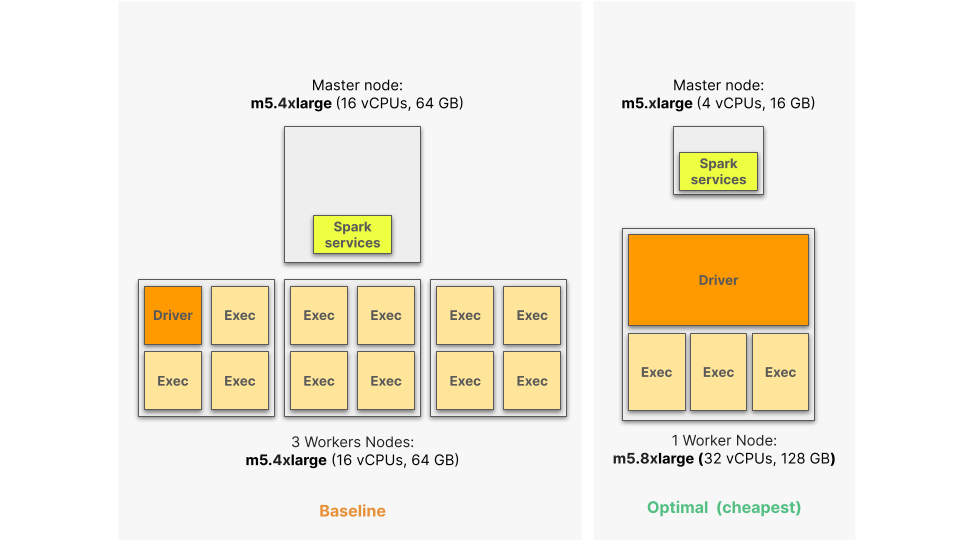 Akamas big data optimization cheapest configuration