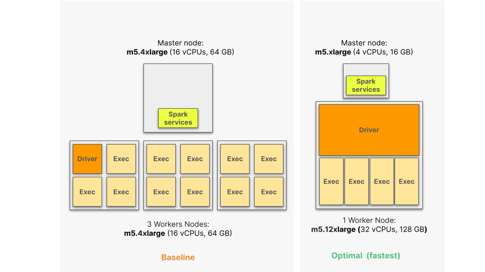 Akamas big data optimization fastest configuration
