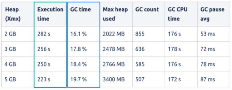 Akamas Study GC time increases with default JVM settings
